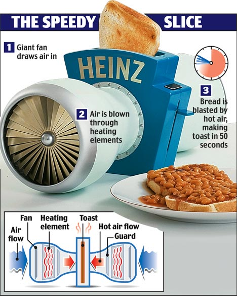 Turbinen Toaster